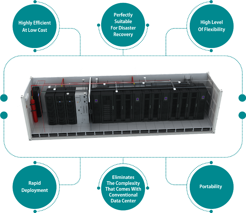 Containerized Data Center features